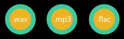 Описание цифровых аудио форматов